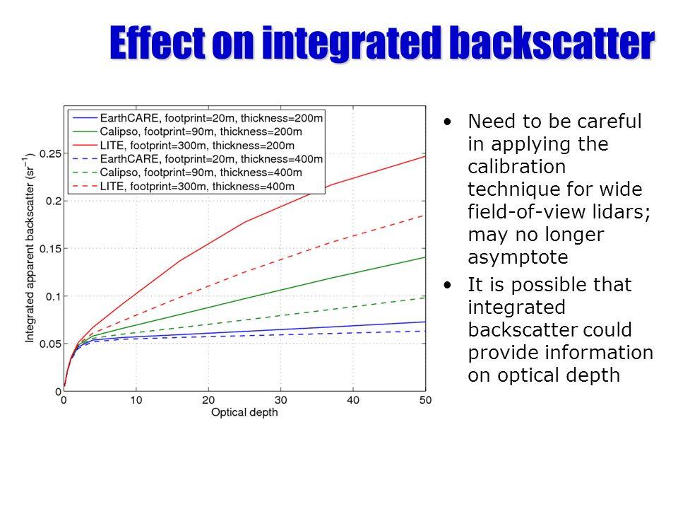 Effect on integrated backscatter