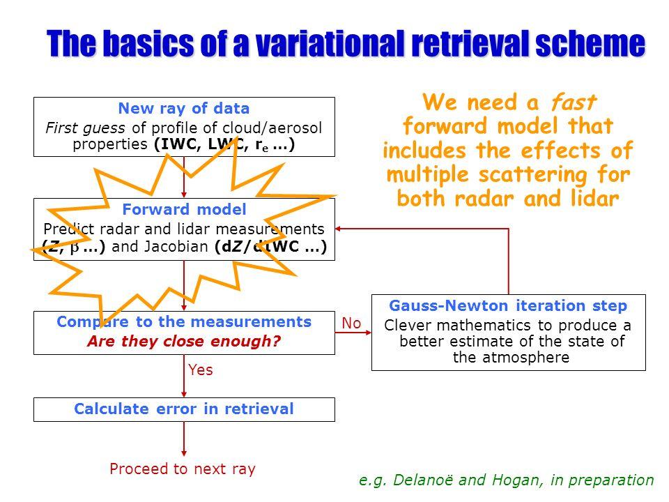 The basics of a variational retrieval scheme