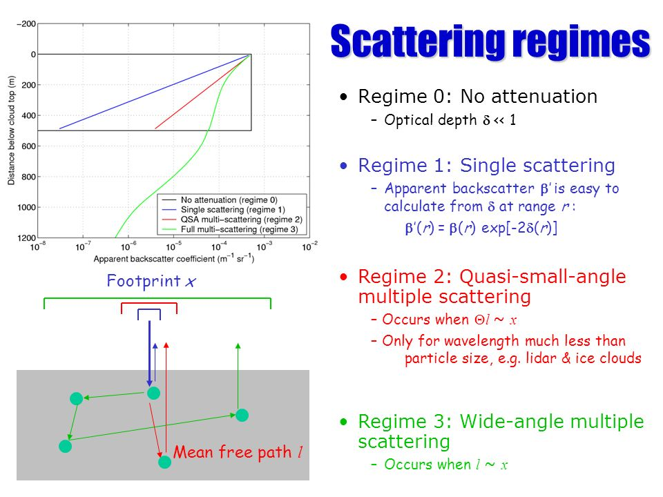 Scattering regimes Regime 0: No attenuation