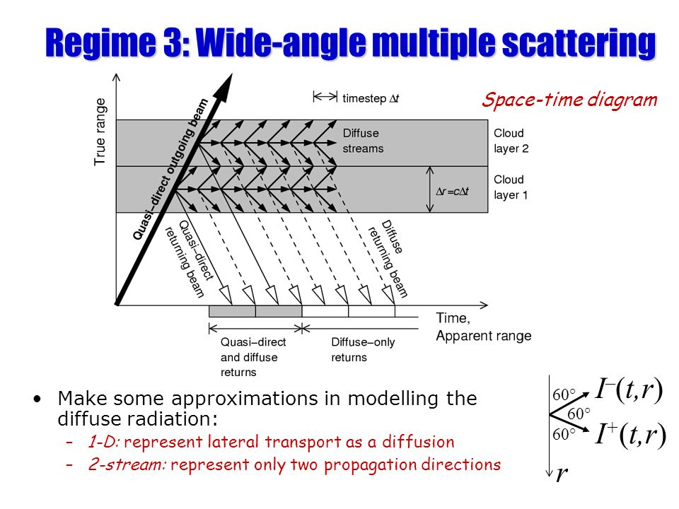 Regime 3: Wide-angle multiple scattering
