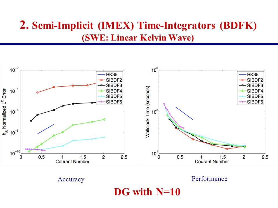 2. Semi-Implicit (IMEX) Time-Integrators (BDFK) (SWE: Linear Kelvin Wave)