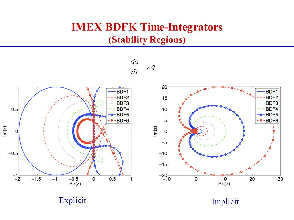 IMEX BDFK Time-Integrators (Stability Regions)