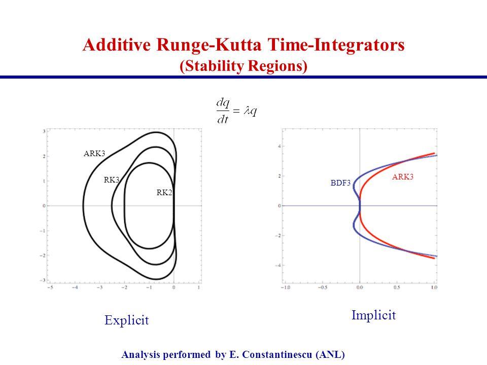 Additive Runge-Kutta Time-Integrators (Stability Regions)