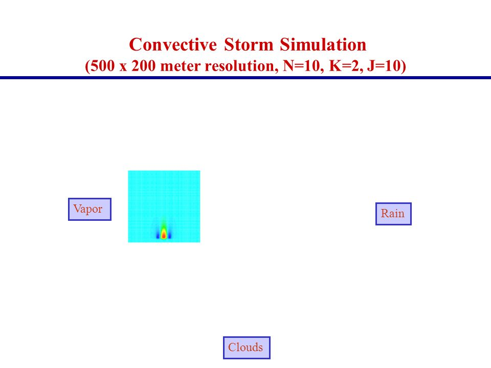 Convective Storm Simulation (500 x 200 meter resolution, N=10, K=2, J=10)