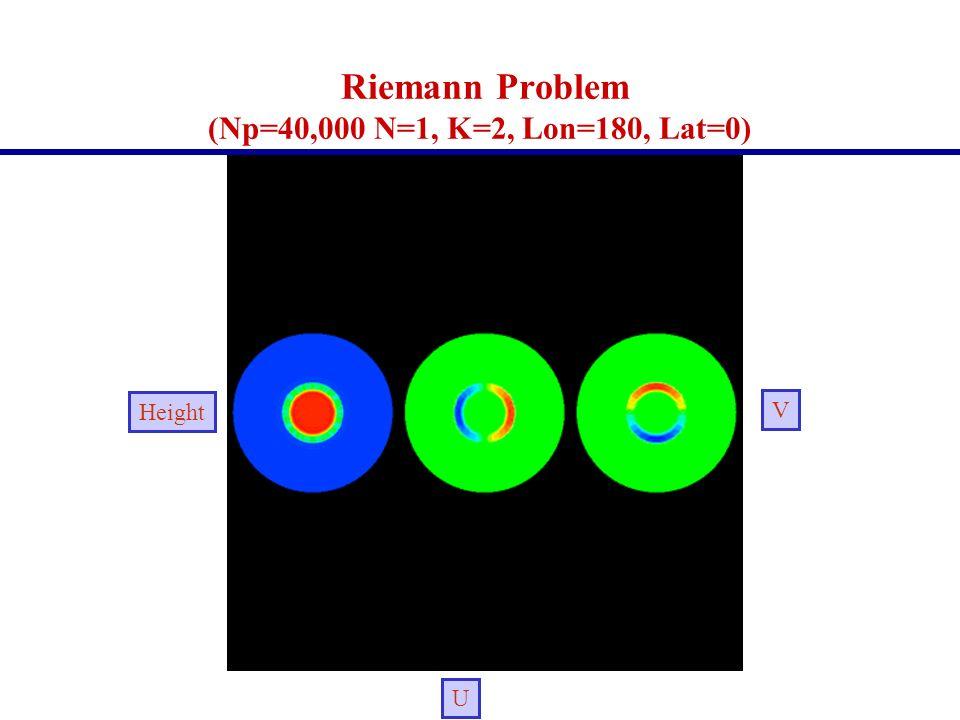 Riemann Problem (Np=40,000 N=1, K=2, Lon=180, Lat=0)