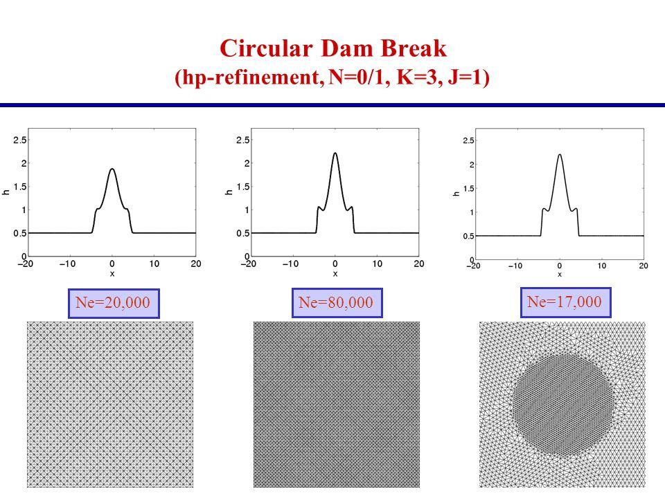 Circular Dam Break (hp-refinement, N=0/1, K=3, J=1)