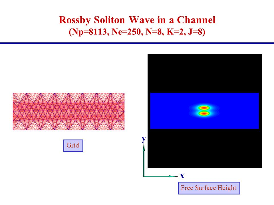 Rossby Soliton Wave in a Channel (Np=8113, Ne=250, N=8, K=2, J=8)