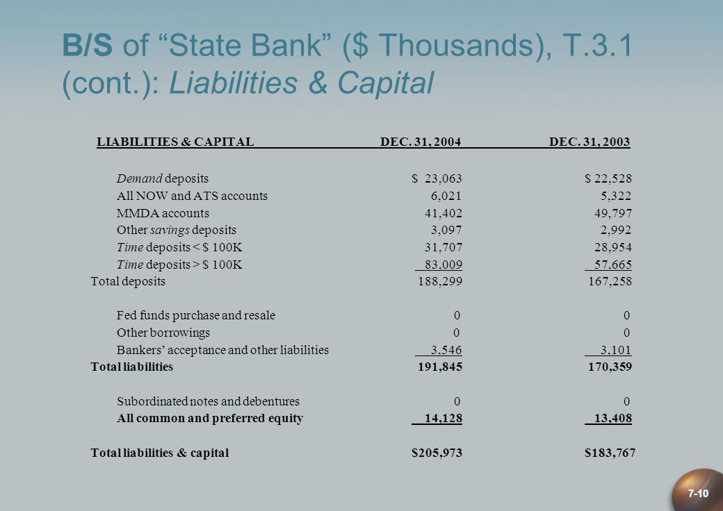 B/S of State Bank ($ Thousands), T. 3. 1 (cont