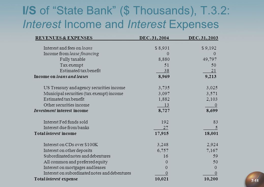 I/S of State Bank ($ Thousands), T. 3