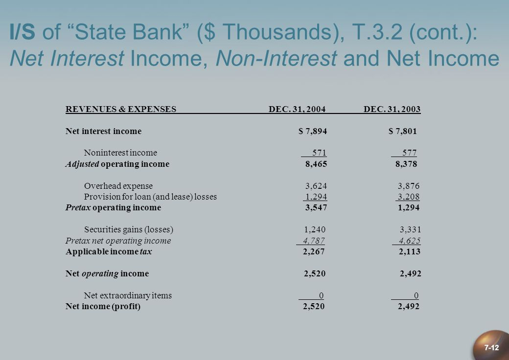 I/S of State Bank ($ Thousands), T. 3. 2 (cont