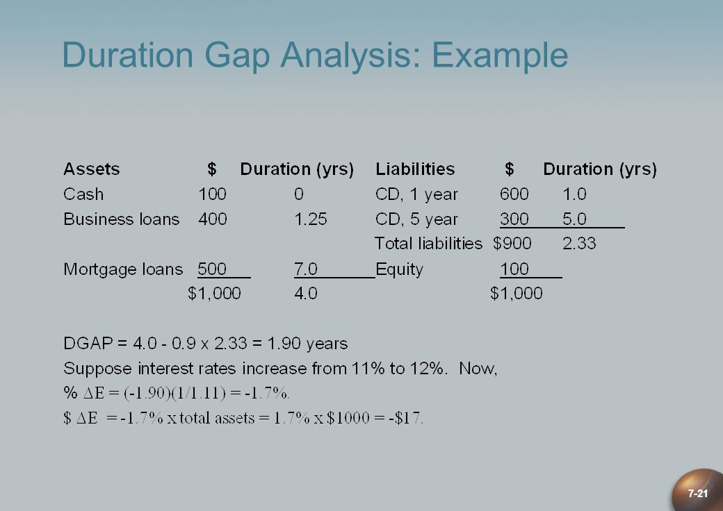 Duration Gap Analysis: Example