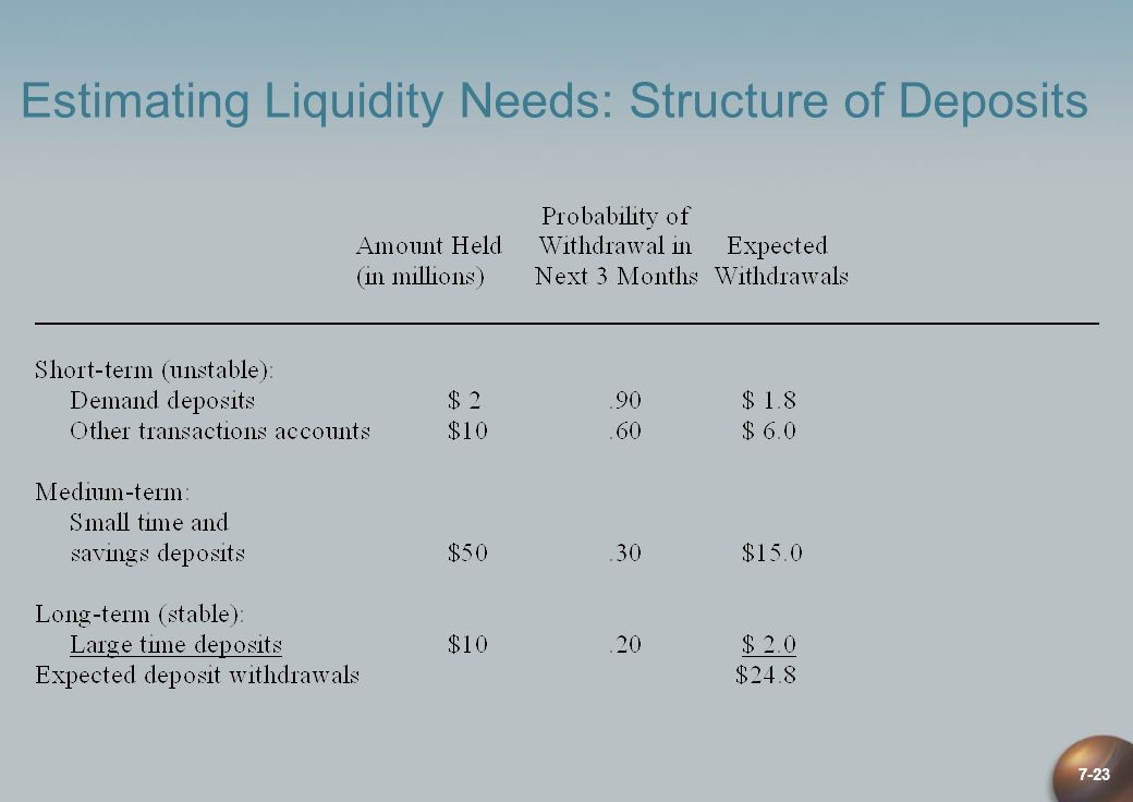 Estimating Liquidity Needs: Structure of Deposits