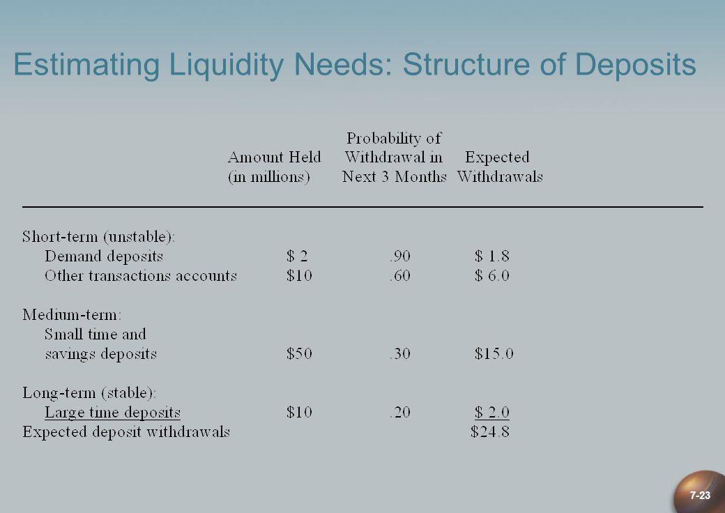 Estimating Liquidity Needs: Structure of Deposits