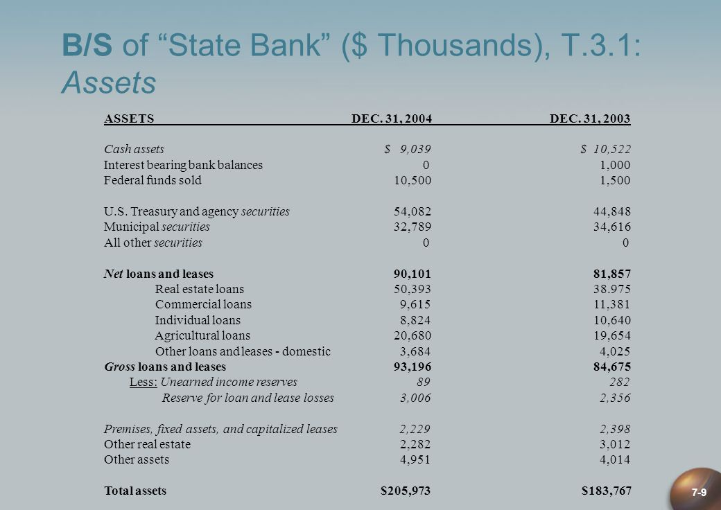 B/S of State Bank ($ Thousands), T.3.1: Assets