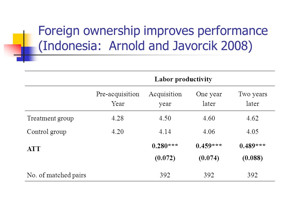 Foreign ownership improves performance (Indonesia: Arnold and Javorcik 2008)