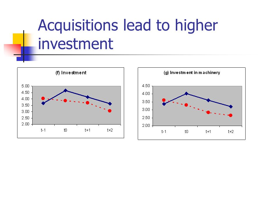 Acquisitions lead to higher investment