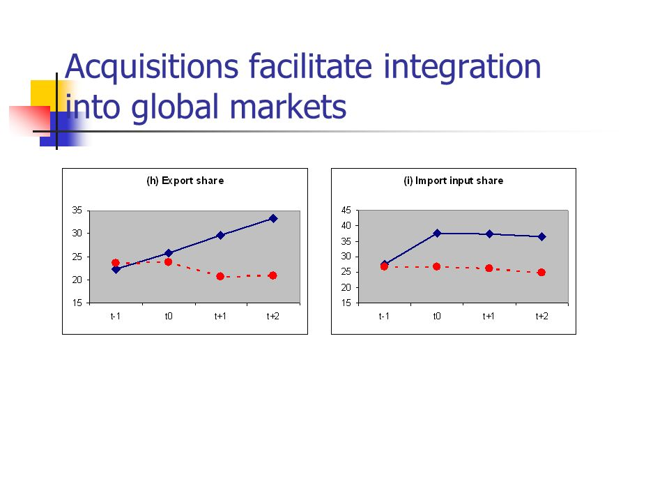 Acquisitions facilitate integration into global markets