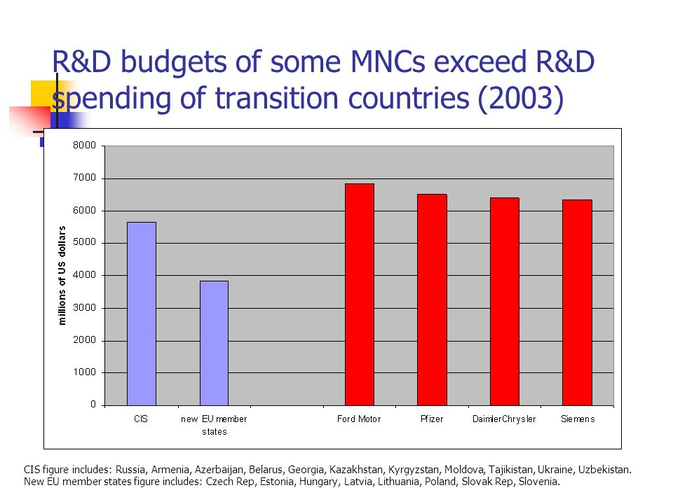 R&D budgets of some MNCs exceed R&D spending of transition countries (2003)