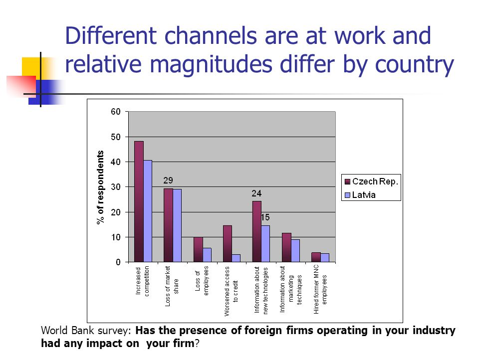 Different channels are at work and relative magnitudes differ by country