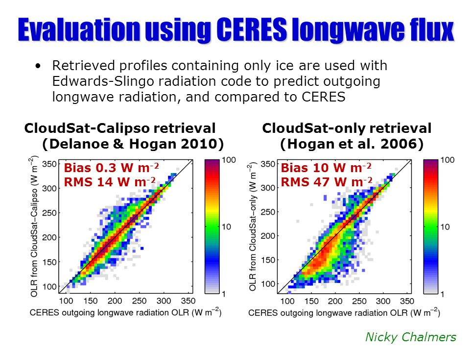 Evaluation using CERES longwave flux