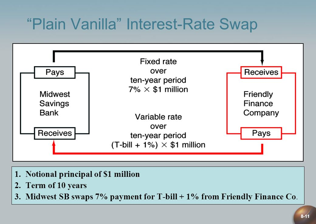 Plain Vanilla Interest-Rate Swap