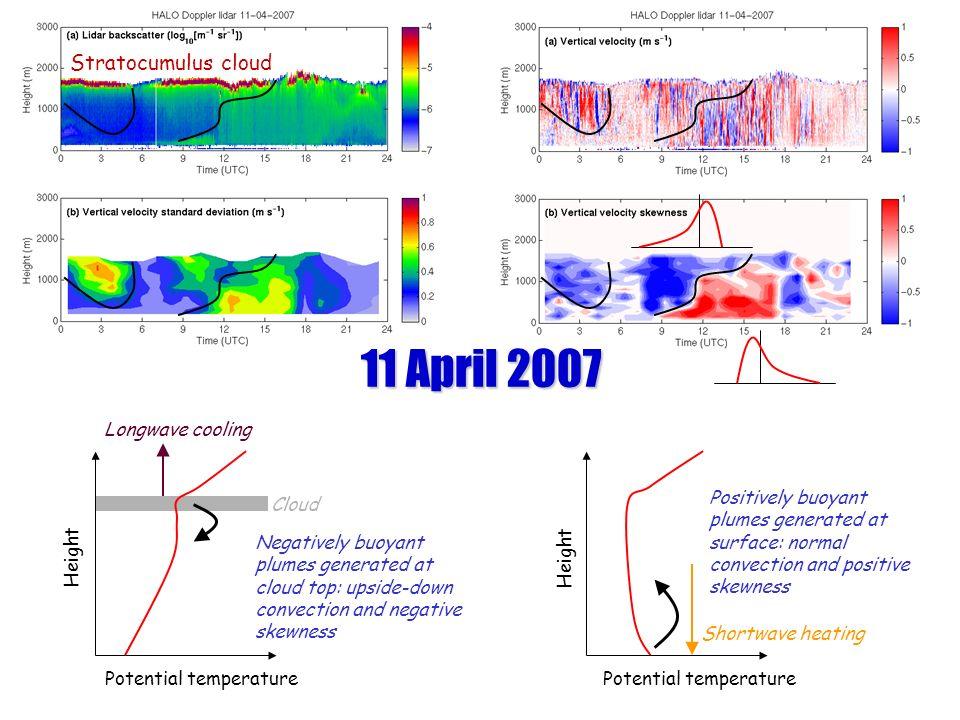 11 April 2007 Stratocumulus cloud Longwave cooling