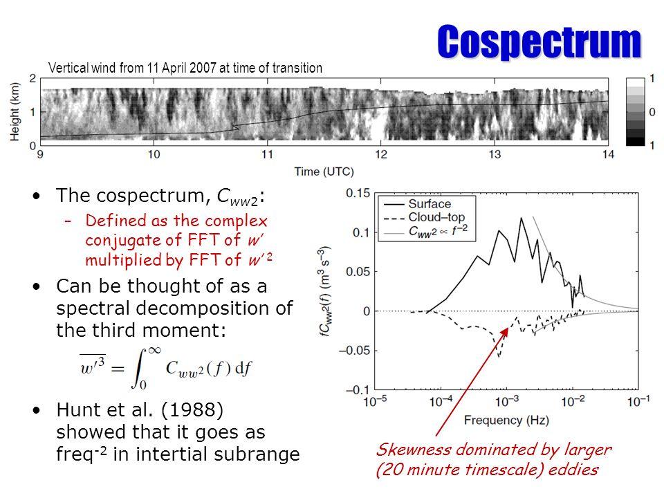 Cospectrum The cospectrum, Cww2: