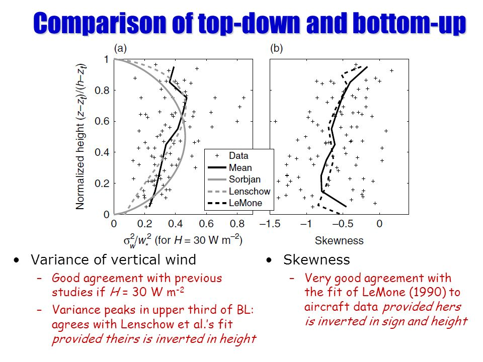 Comparison of top-down and bottom-up