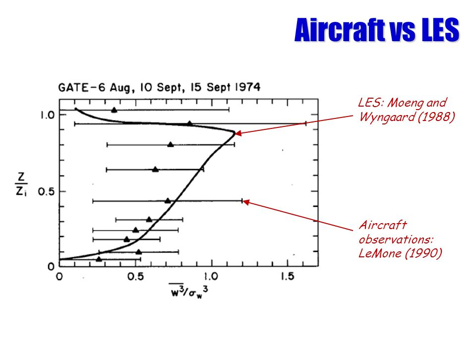 Aircraft vs LES LES: Moeng and Wyngaard (1988)