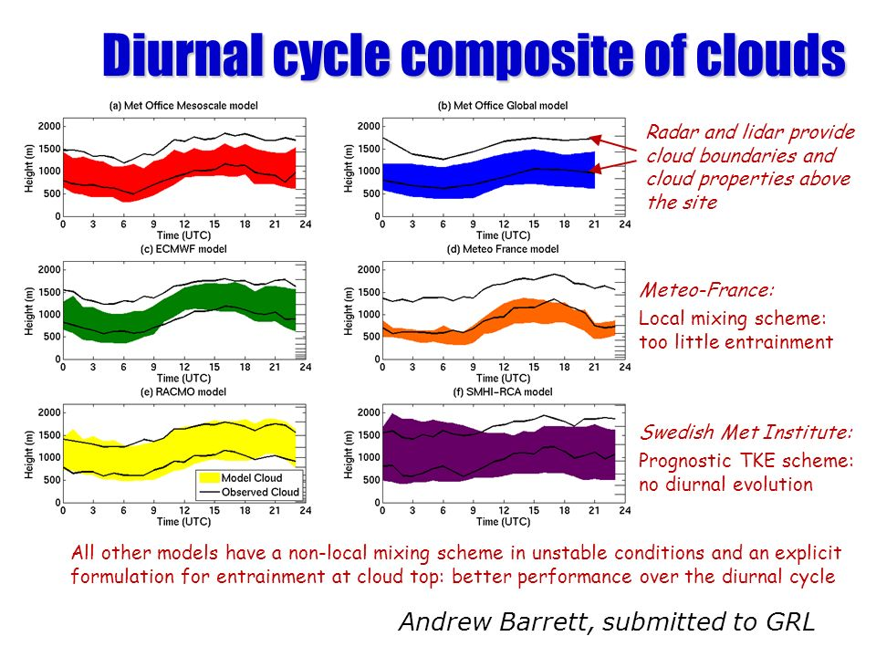 Diurnal cycle composite of clouds