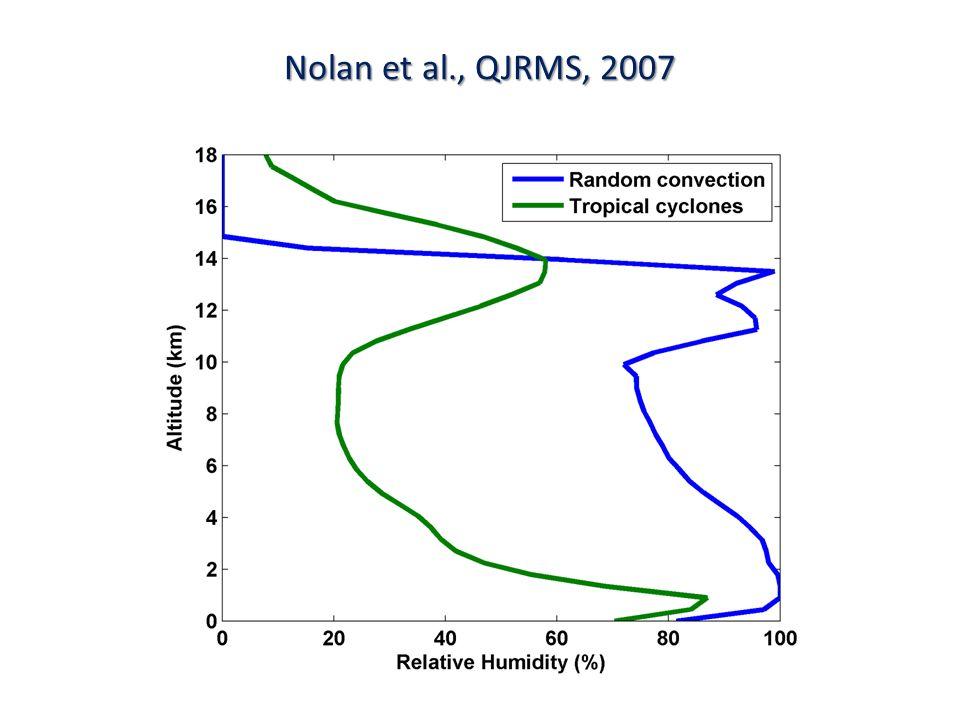 Nolan et al., QJRMS, 2007
