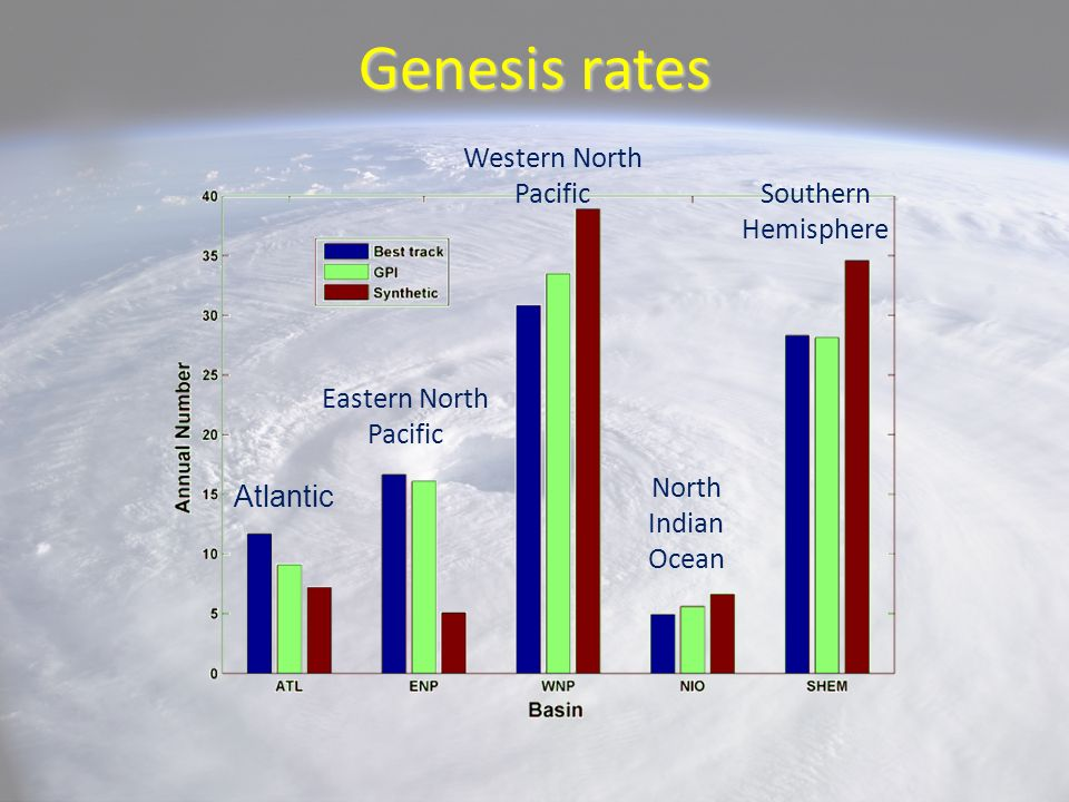 Genesis rates Western North Pacific Southern Hemisphere
