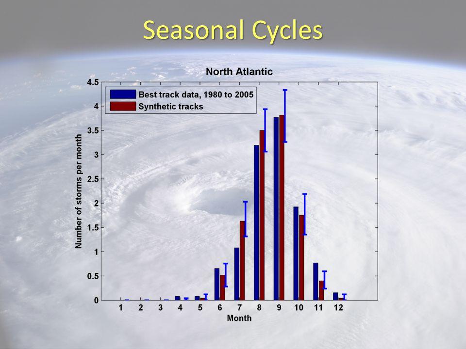 Seasonal Cycles 28