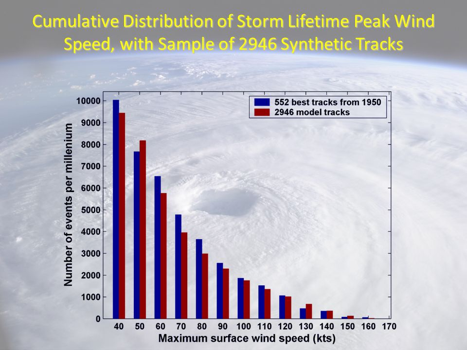 Cumulative Distribution of Storm Lifetime Peak Wind Speed, with Sample of 2946 Synthetic Tracks