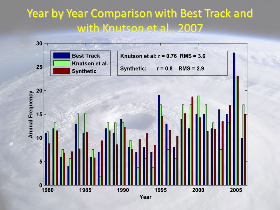 Year by Year Comparison with Best Track and with Knutson et al., 2007