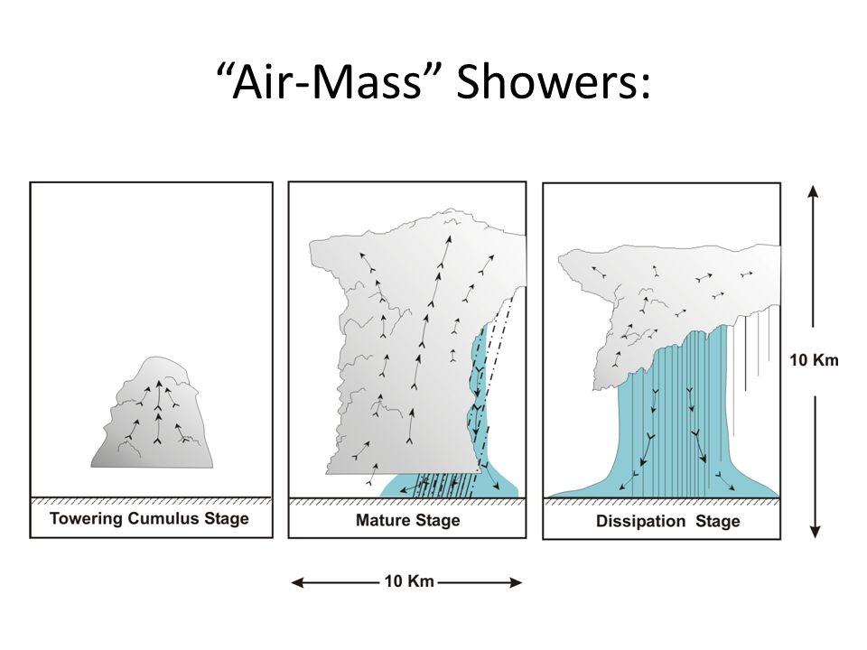 Air-Mass Showers: