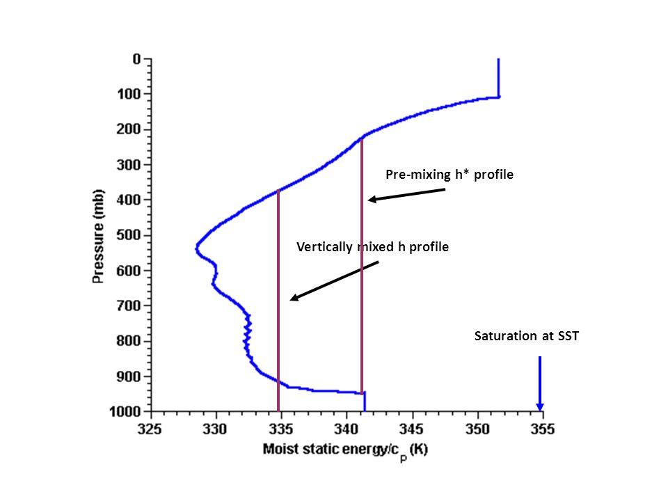 Pre-mixing h* profile Vertically mixed h profile Saturation at SST