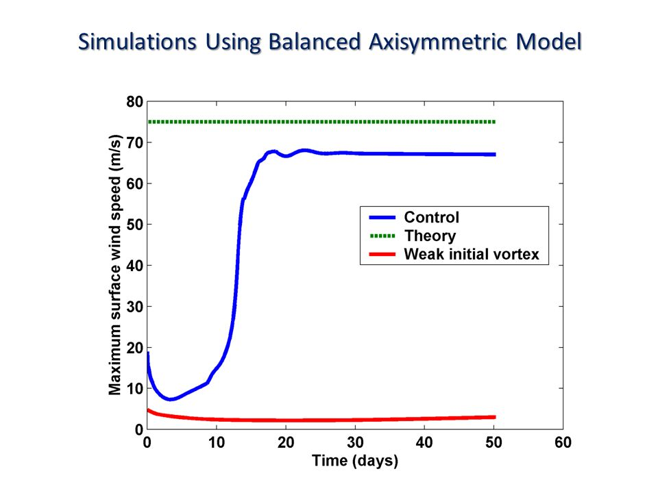 Simulations Using Balanced Axisymmetric Model