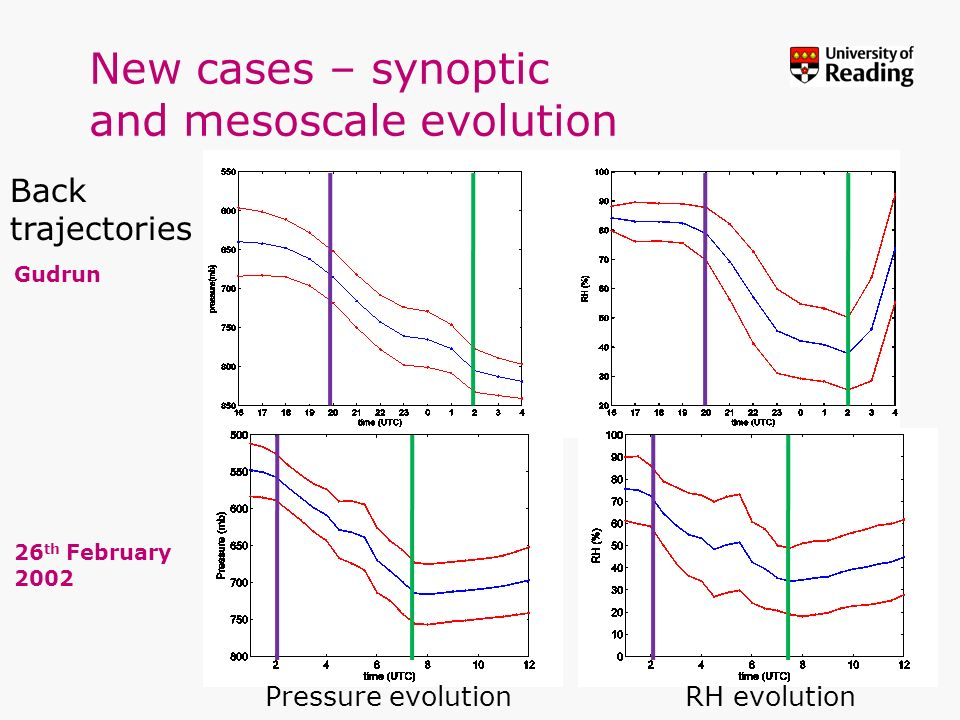 New cases – synoptic and mesoscale evolution