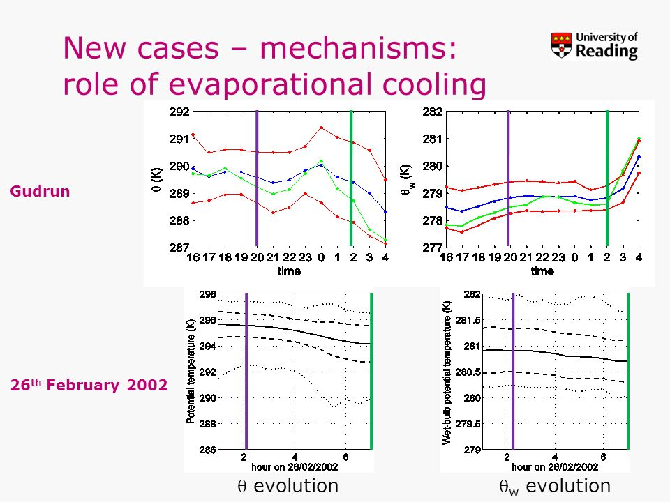 New cases – mechanisms: role of evaporational cooling