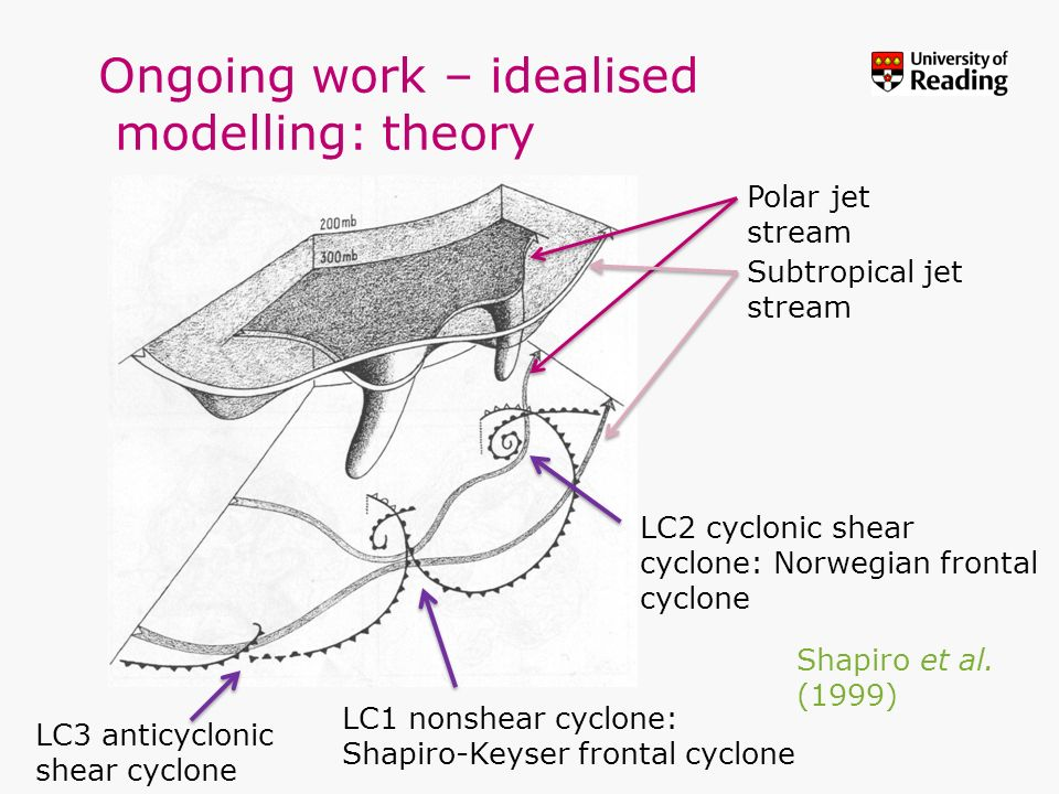 Ongoing work – idealised modelling: theory