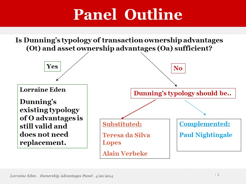 Dunning's typology should be..