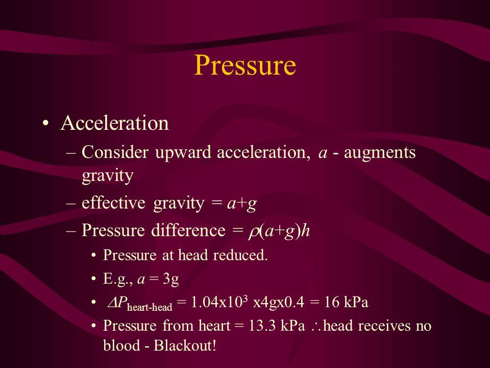 Pressure Acceleration