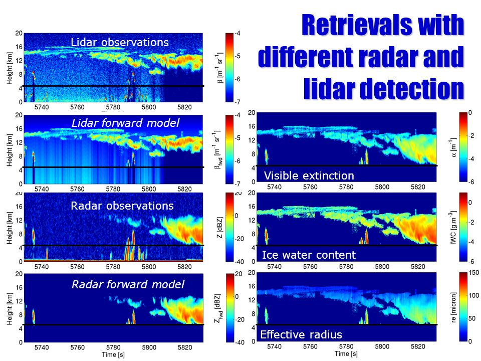 Retrievals with different radar and lidar detection