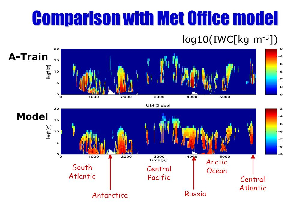 Comparison with Met Office model