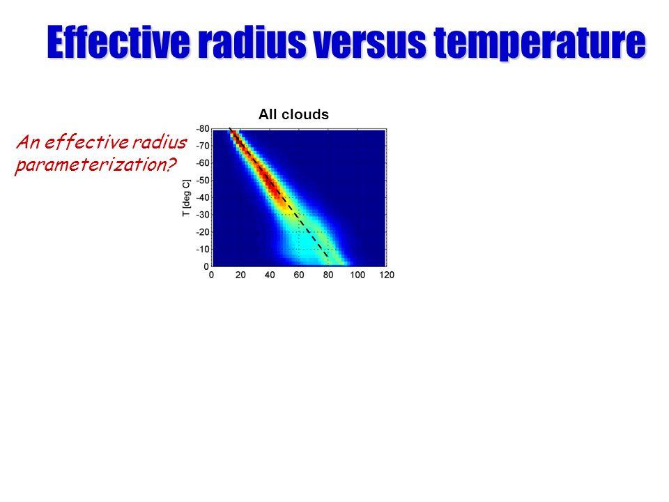 Effective radius versus temperature
