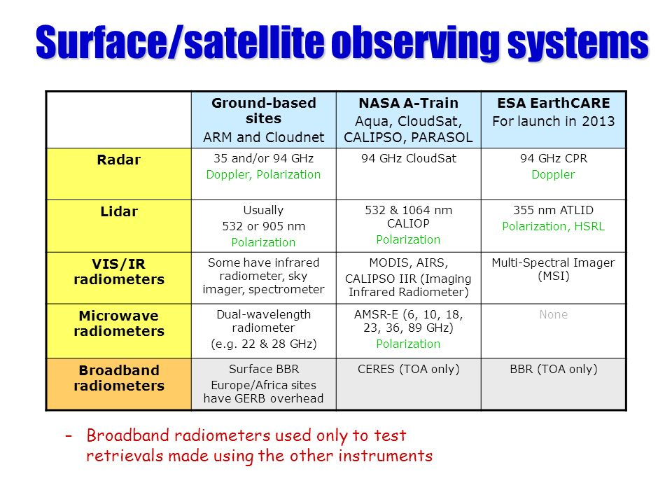Surface/satellite observing systems