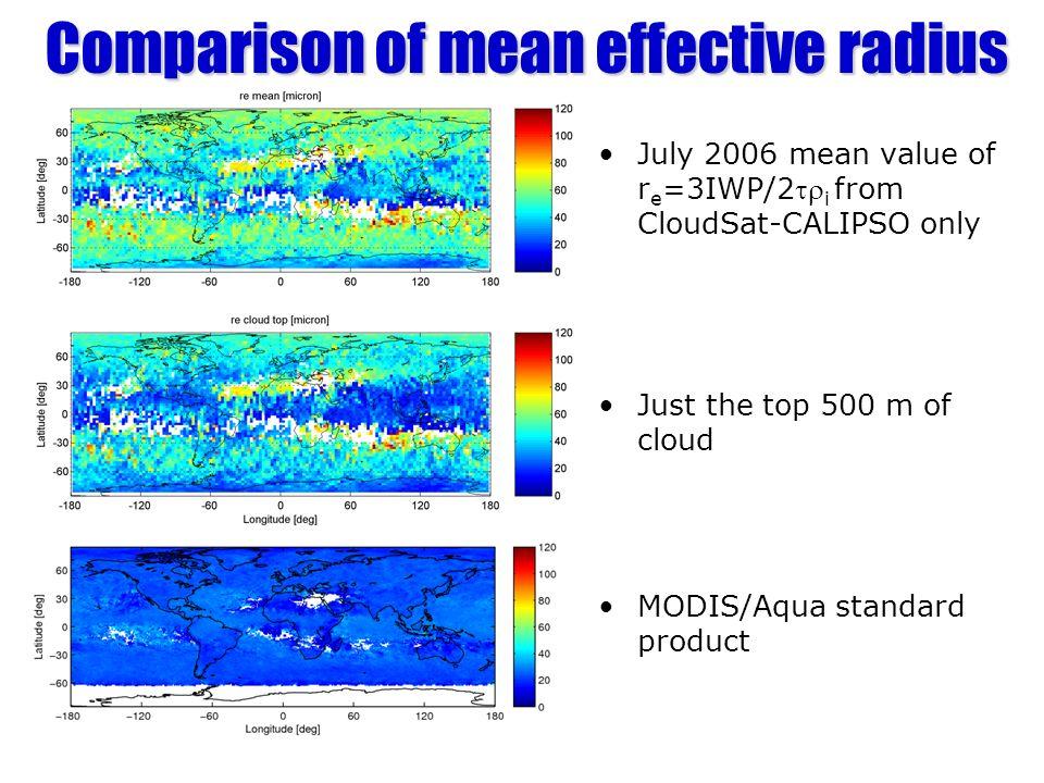 Comparison of mean effective radius