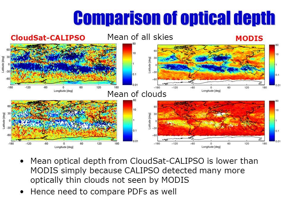 Comparison of optical depth
