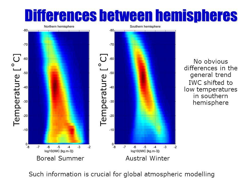 Differences between hemispheres